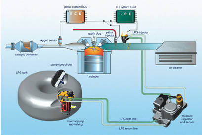 Funzionamento impianti a gas gpl e metano - Pressione bombola gpl cucina ...