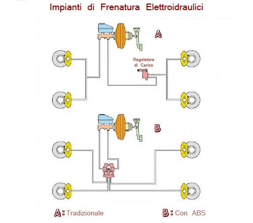 Schema elettrico eurocargo